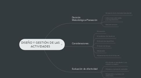 Mind Map: DISEÑO Y GESTIÓN DE LAS ACTIVIDADES