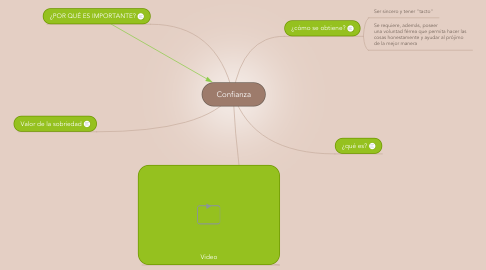 Mind Map: Confianza