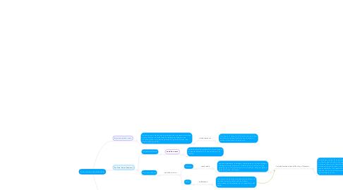 Mind Map: Ética y deontología Profesional