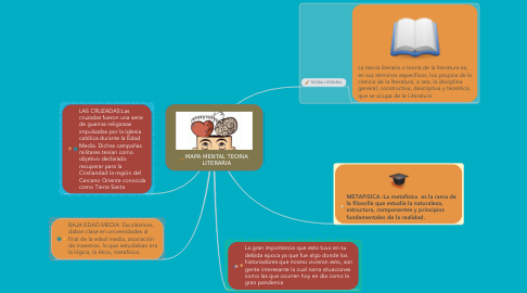 Mind Map: COHERENCIA