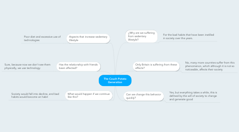 Mind Map: The Couch Potato Generation