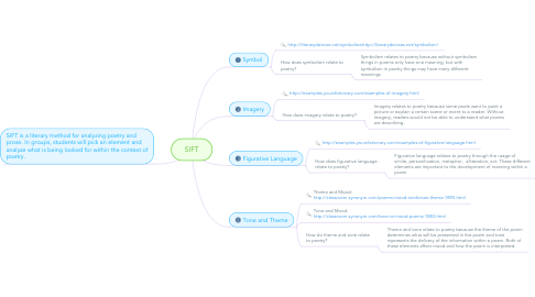 Mind Map: SIFT