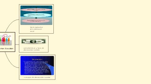 Mind Map: Desviaciones Sociales