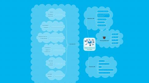 Mind Map: Информационная система