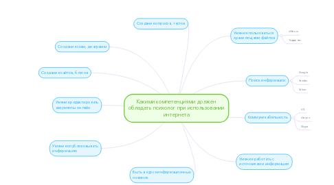 Mind Map: Какими компетенциями должен обладать психолог при использовании интернета