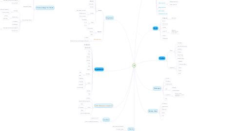 Mind Map: Q