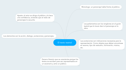 Mind Map: El texto teatral
