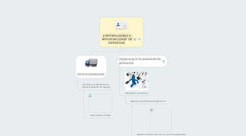 Mind Map: EXPORTACIONES E IMPORTACIONES DE SERVICIOS.