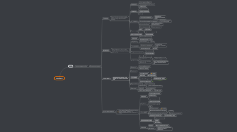 Mind Map: моя карта