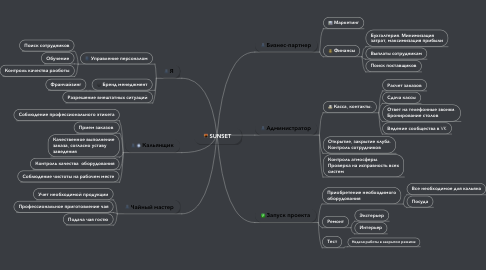 Mind Map: SUNSET