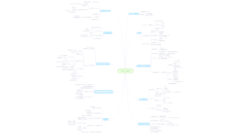 Mind Map: Chapter 4 - A New Way of Listen 新しい聞き方