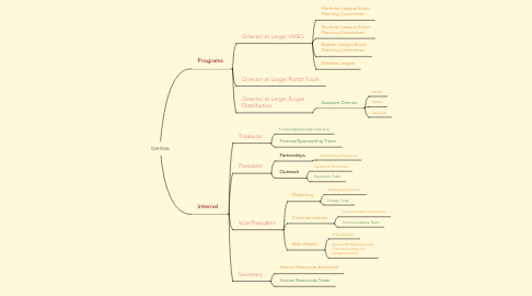 Mind Map: GVHSSA