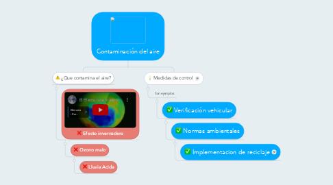 Mind Map: Contaminación del aire