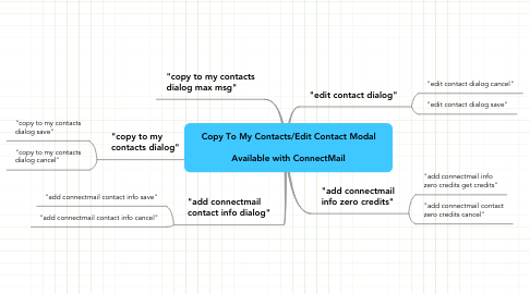 Mind Map: Copy To My Contacts/Edit Contact Modal  Available with ConnectMail