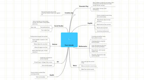 Mind Map: Farm Animals