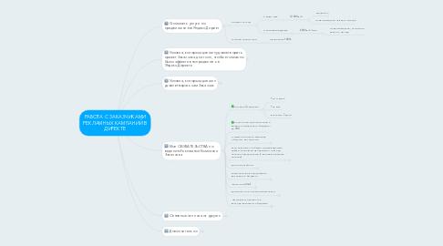 Mind Map: РАБОТА С ЗАКАЗЧИКАМИ РЕКЛАМНЫХ КАМПАНИЙ В ДИРЕКТЕ