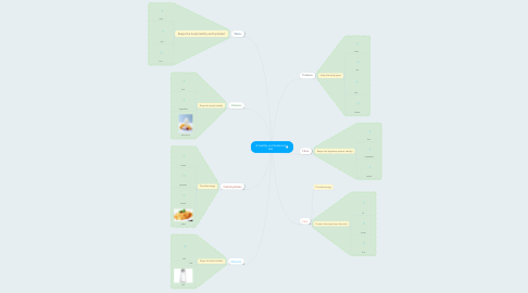 Mind Map: A healthy and balanced diet