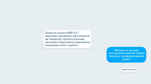 Mind Map: Методична система застосування сервісів мережі Internet у профорієнтаційній роботі