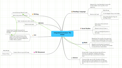 Mind Map: Integrated Curriculum: The