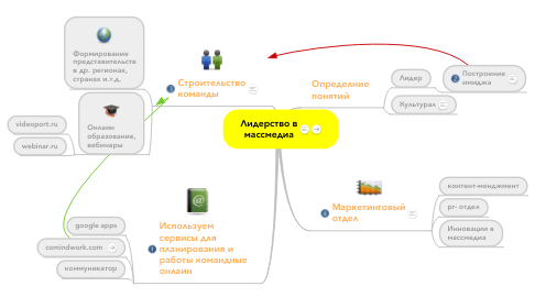 Mind Map: Лидерство вмассмедиа
