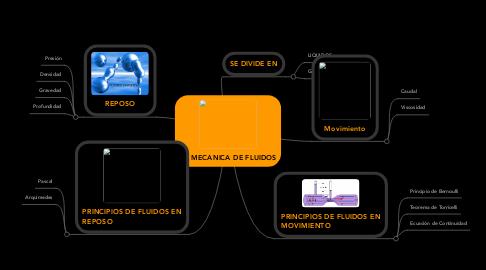 Mind Map: LA MECANICA DE FLUIDOS