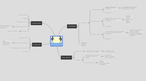Mind Map: Habilidades comunicativas orales