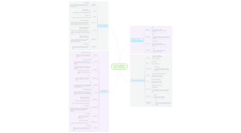 Mind Map: Common Mobile  Apps for Education
