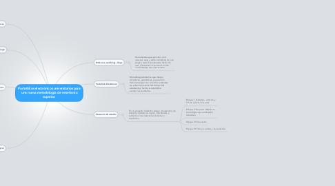 Mind Map: Portafolios electrónicos universitarios para una nueva metodología de enseñanza superior.