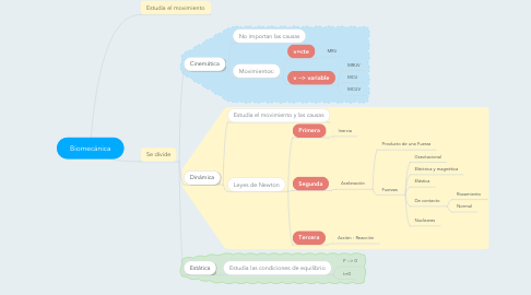 Mind Map: Biomecánica