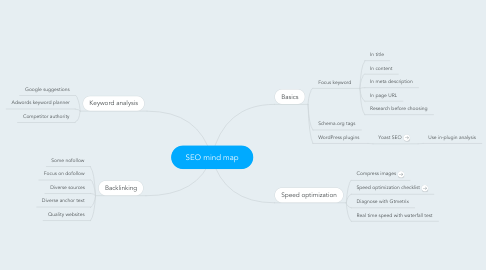 Mind Map: SEO mind map
