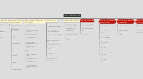 Mind Map: Agente Administrativo - DPU
