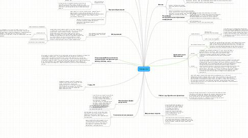 Mind Map: Университет