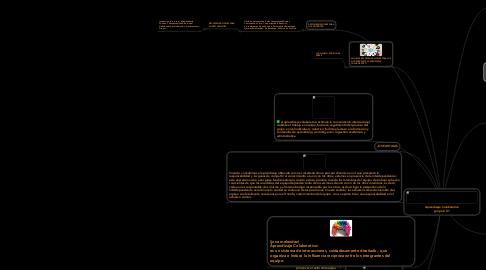 Mind Map: Aprendizaje Colaborativo grupo # 01