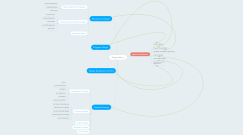 Mind Map: Design Phase