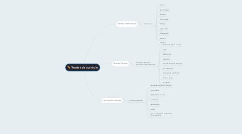 Mind Map: Teorias de currículo