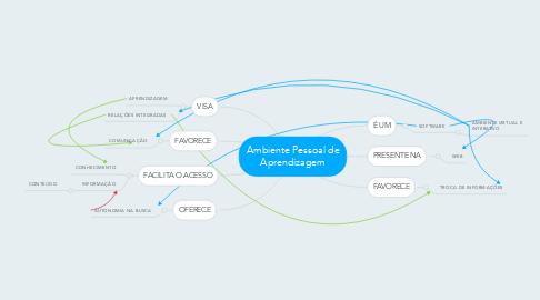 Mind Map: Ambiente Pessoal de Aprendizagem