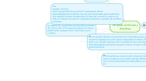 Mind Map: Variables continuas y discretas