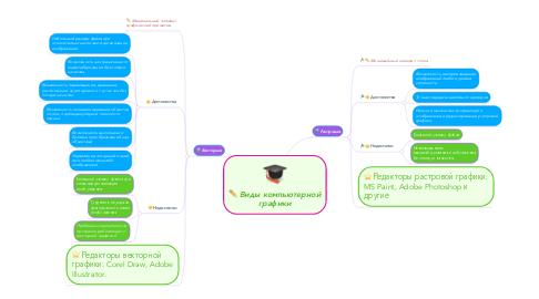 Mind Map: Виды компьютерной графики