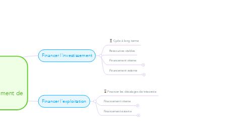Mind Map: Les modes de financement de l'entreprise
