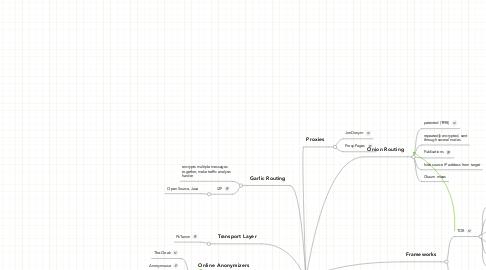 Mind Map: Anonymization