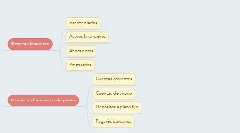Mind Map: Productos y servicios financieros