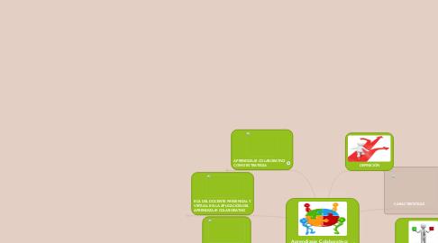 Mind Map: Aprendizaje Colaborativo: Estrategia del conocimiento