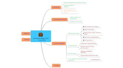 Mind Map: Commission Mission TICE       14 juin 2010