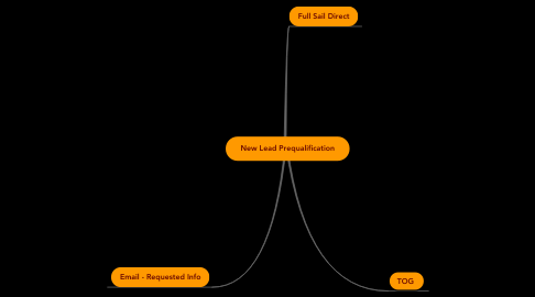 Mind Map: New Lead Prequalification