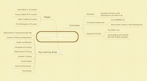 Mind Map: Pennsylvania Early Learning Standards