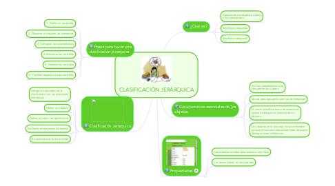 Mind Map: CLASIFICACIÓN JERÁRQUICA