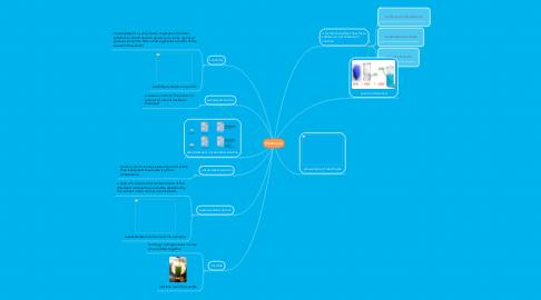 Mind Map: Electrolyte