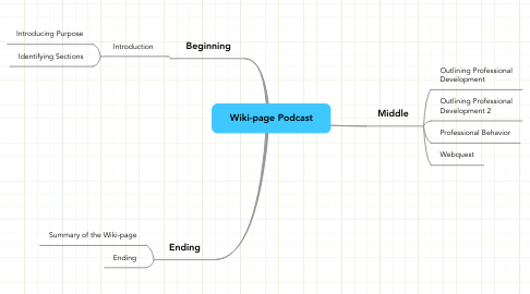 Mind Map: Wiki-page Podcast