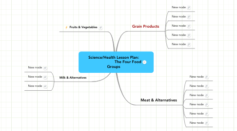 Mind Map: Science/Health Lesson Plan:                          The Four Food Groups