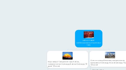 Mind Map: НЕПАЛ-ТИБЕТ комбинированные групповые туры